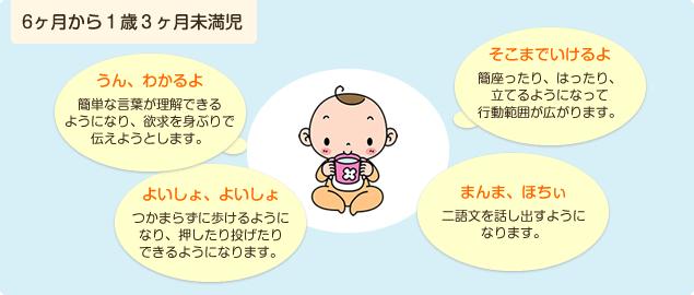 6ヶ月から1歳3ヶ月未満児